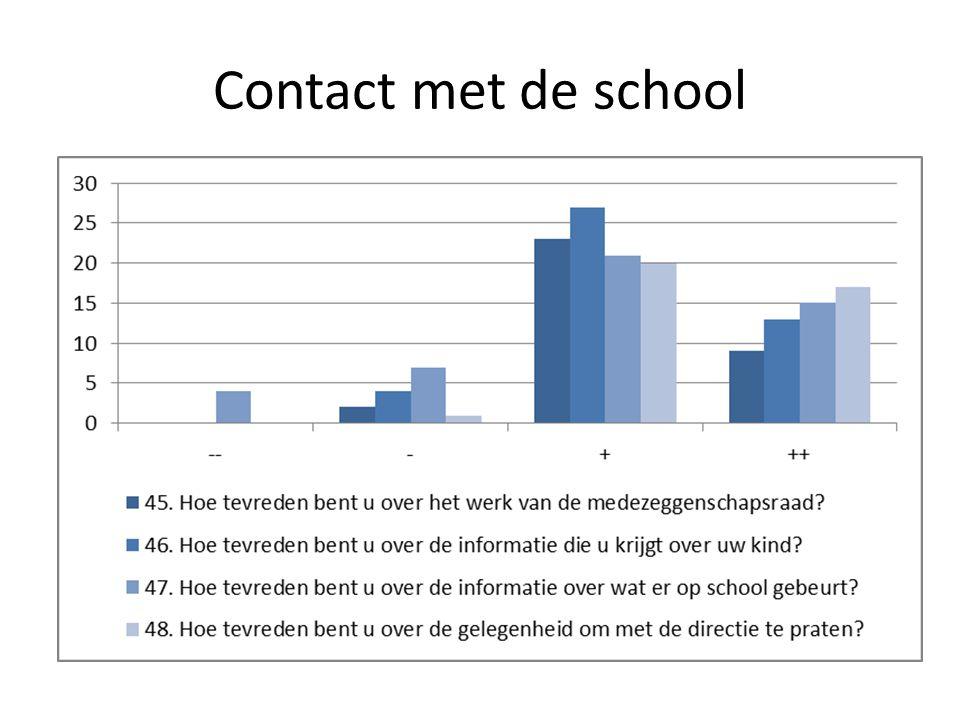 Contact met de school