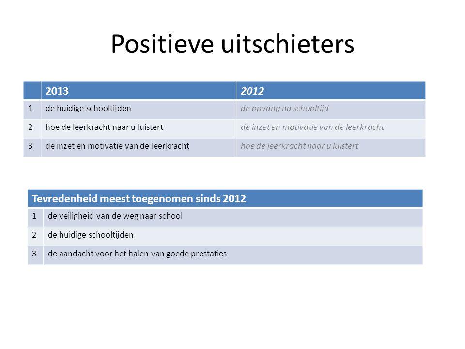 Positieve uitschieters 20132012 1de huidige schooltijdende opvang na schooltijd 2hoe de leerkracht naar u luistertde inzet en motivatie van de leerkra