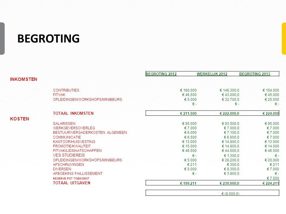 BEGROTING BEGROTING 2012WERKELIJK 2012BEGROTING 2013 INKOMSTEN CONTRIBUTIES € 160.000 € 146.300,0 € 154.000 FITVAK € 46.500 € 43.000,0 € 45.000 OPLEIDINGEN/WORKSHOPS/MINIBEURS € 5.000 € 32.700,0 € 25.000 € - TOTAAL INKOMSTEN € 211.500 € 222.000,0 € 224.000 KOSTEN SALARISSEN € 95.000 € 93.500,0 € 95.000 WERKGEVERSOVERLEG € 7.000 € 7.000,0 € 7.000 BESTUUR/VERGADERKOSTEN ALGEMEEN € 6.000 € 7.100,0 € 7.000 COMMUNICATIE € 6.500 € 6.900,0 € 7.000 KANTOOR/HUISVESTING € 13.000 € 14.800,0 € 13.000 PROMOTIE/KWALITEIT € 15.000 € 14.800,0 € 14.000 FITVAK/LIDMAATSCHAPPEN € 46.500 € 44.000,0 € 46.500 VES STUDIEREIS € - € 1.300,0 € - OPLEIDINGEN/WORKSHOPS/MINIBEURS € 5.000 € 28.200,0 € 20.000 AFSCHRIJVINGEN € 211 € 300,0 € 211 DIVERSEN € 5.000 € 8.300,0 € 7.000 AFBOEKING FAILLISSEMENT € - € 3.800,0 € - RESERVE POT TOEKOMST € 7.500 TOTAAL UITGAVEN € 199.211 € 230.000,0 € 224.211 € (8.000,0)