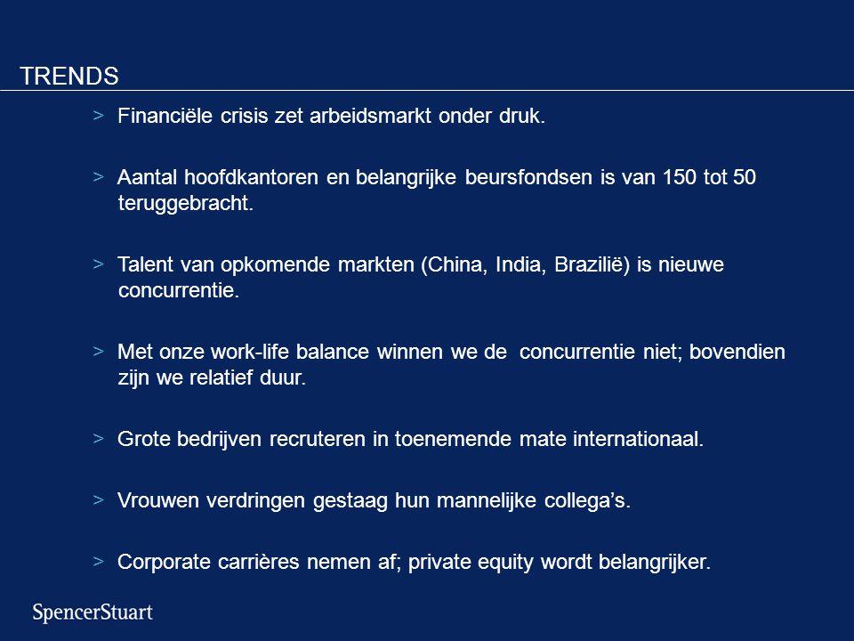 TRENDS >Financiële crisis zet arbeidsmarkt onder druk. >Aantal hoofdkantoren en belangrijke beursfondsen is van 150 tot 50 teruggebracht. >Talent van
