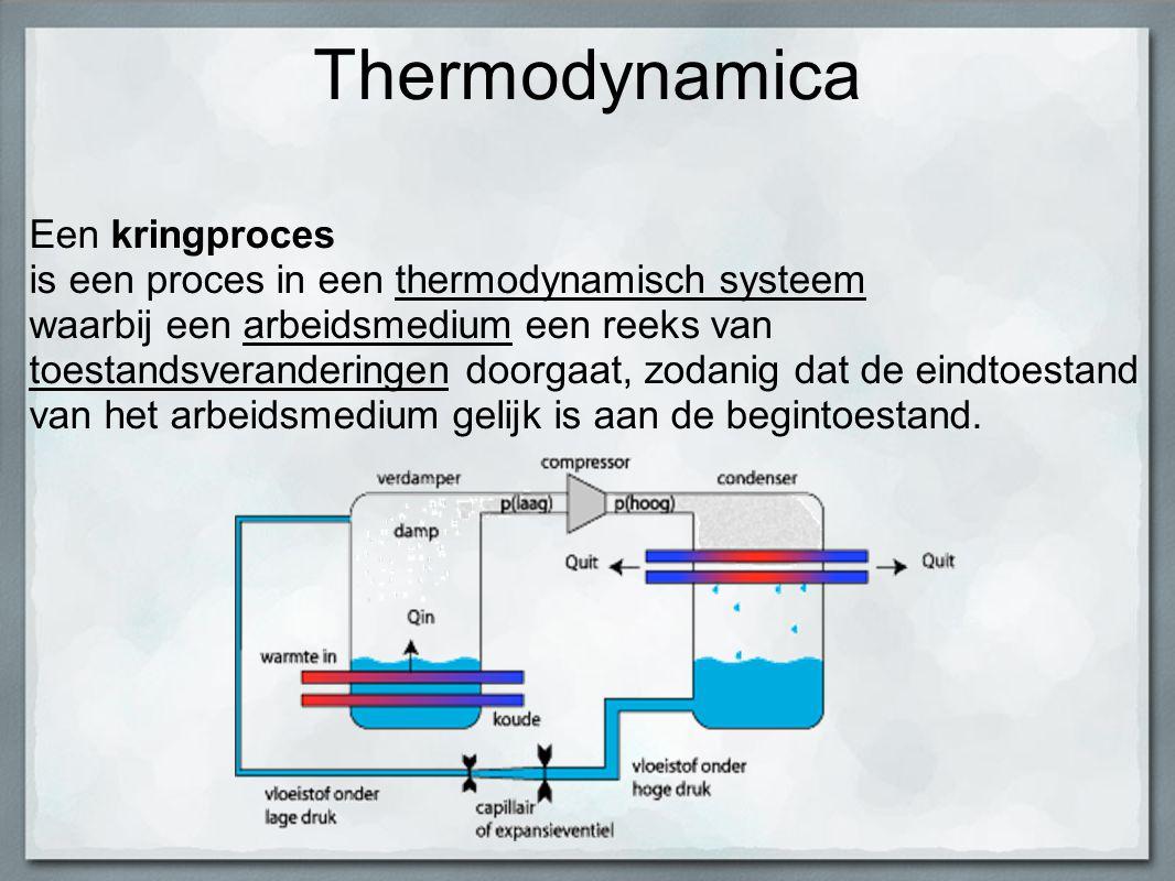 Thermodynamica Een kringproces is een proces in een thermodynamisch systeem waarbij een arbeidsmedium een reeks van toestandsveranderingen doorgaat, z