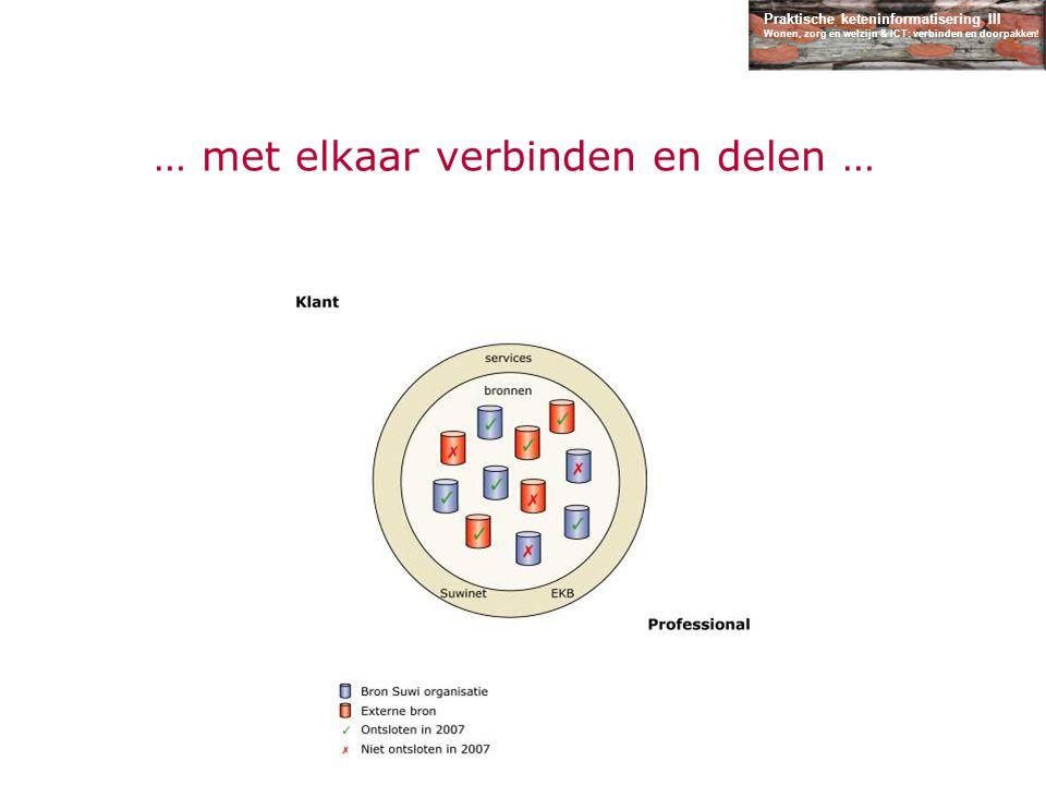 Praktische keteninformatisering III Wonen, zorg en welzijn & ICT: verbinden en doorpakken! … met elkaar verbinden en delen …