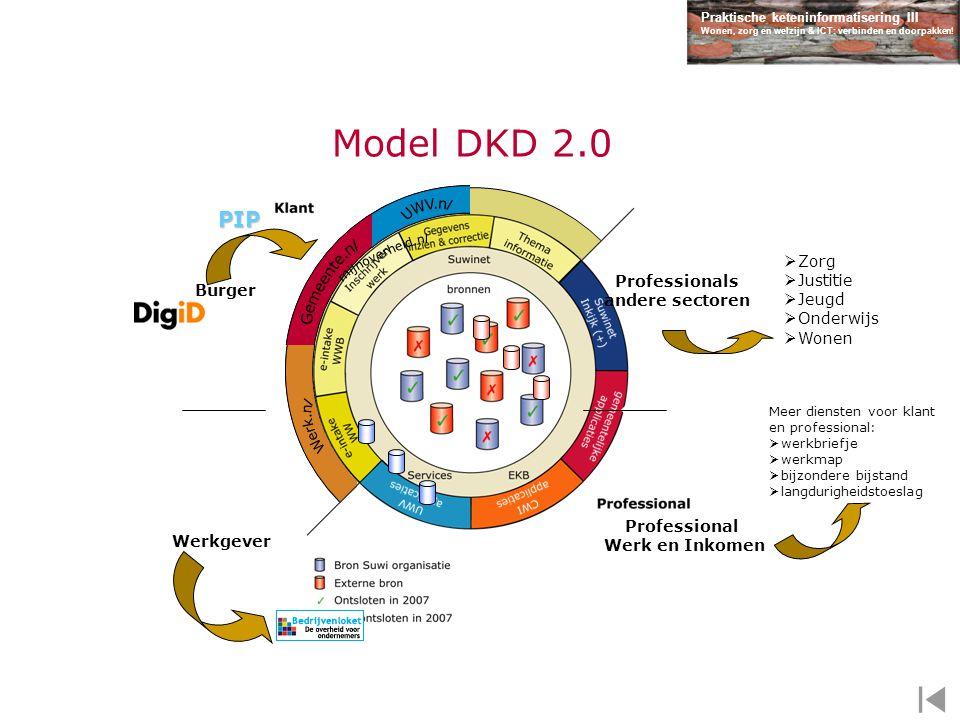 Praktische keteninformatisering III Wonen, zorg en welzijn & ICT: verbinden en doorpakken! Model DKD 2.0 Burger Werkgever Professionals andere sectore