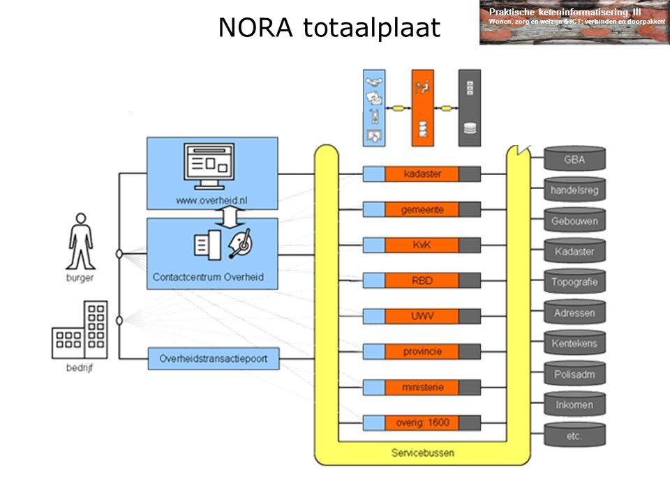 Praktische keteninformatisering III Wonen, zorg en welzijn & ICT: verbinden en doorpakken! NORA totaalplaat