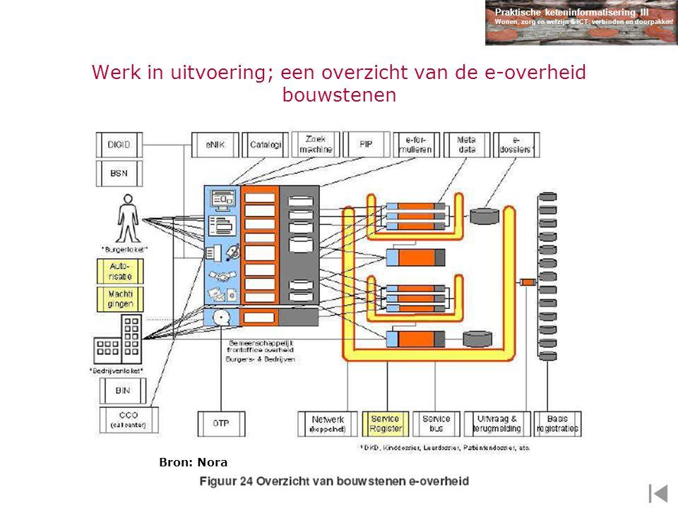 Praktische keteninformatisering III Wonen, zorg en welzijn & ICT: verbinden en doorpakken! Werk in uitvoering; een overzicht van de e-overheid bouwste