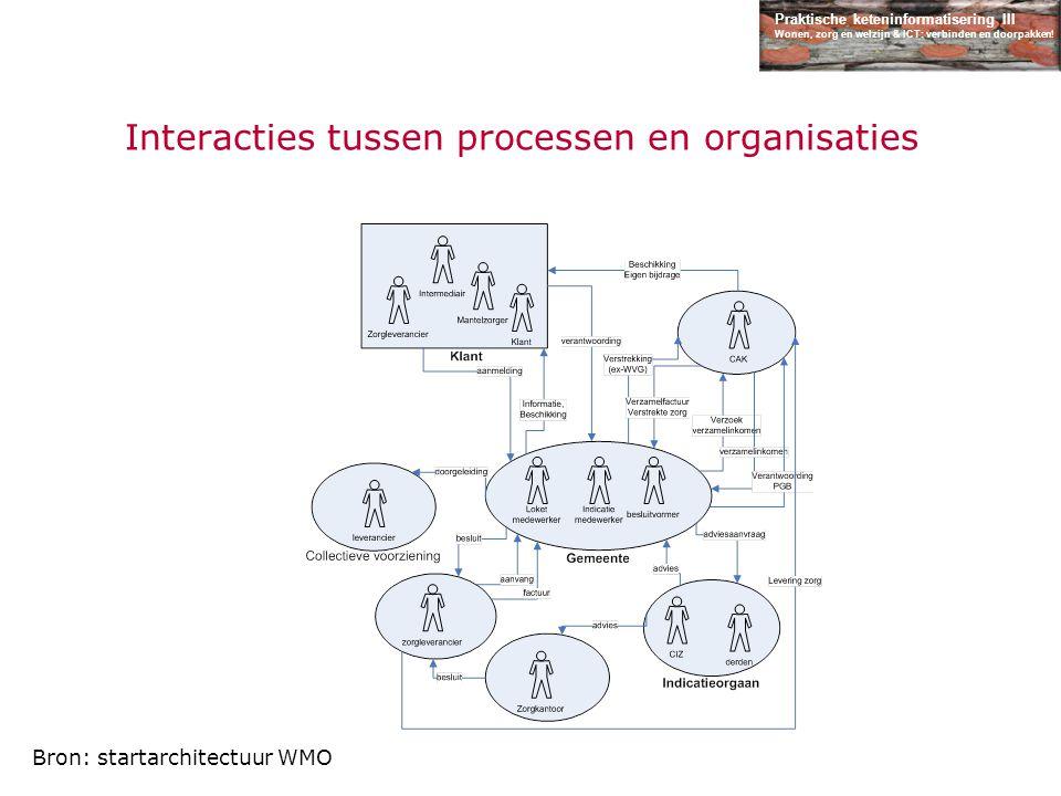 Praktische keteninformatisering III Wonen, zorg en welzijn & ICT: verbinden en doorpakken! Interacties tussen processen en organisaties Bron: startarc