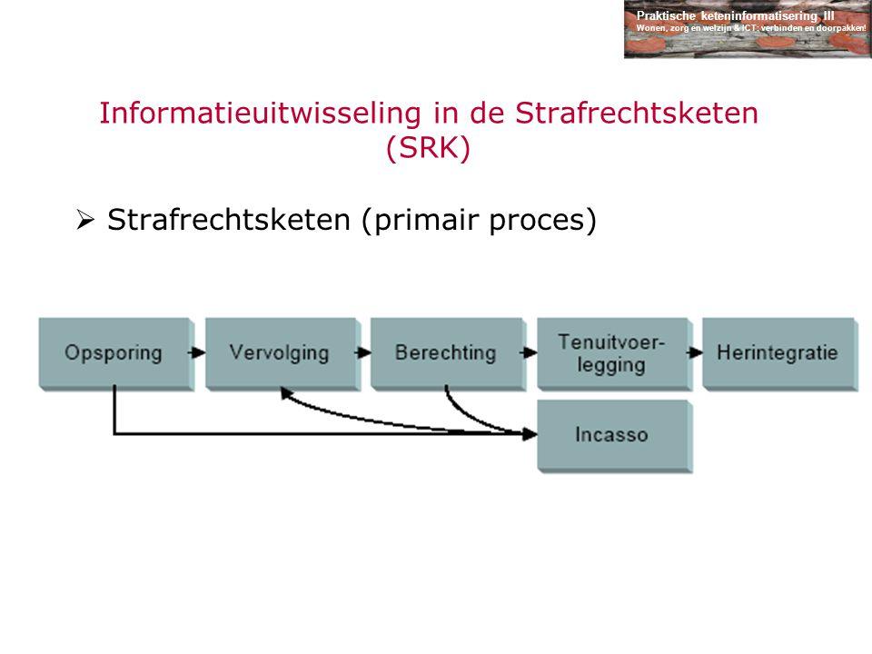 Praktische keteninformatisering III Wonen, zorg en welzijn & ICT: verbinden en doorpakken! Informatieuitwisseling in de Strafrechtsketen (SRK)  Straf