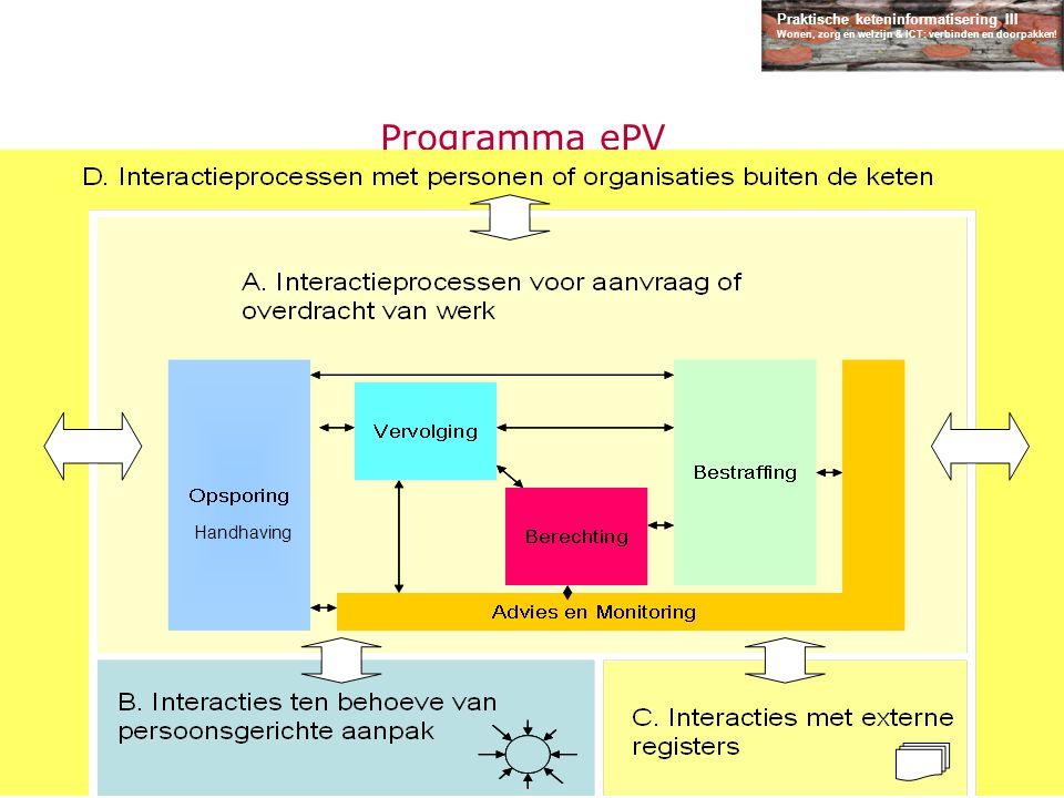 Praktische keteninformatisering III Wonen, zorg en welzijn & ICT: verbinden en doorpakken! Programma ePV Typologie van Interacties Handhaving