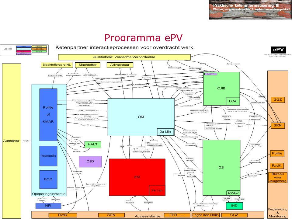 Praktische keteninformatisering III Wonen, zorg en welzijn & ICT: verbinden en doorpakken! Programma ePV Ketenkaart  Interactieprocessen