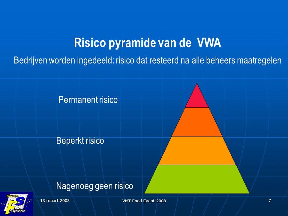 13 maart 2008 VMT Food Event 2008 7 Risico pyramide van de VWA Bedrijven worden ingedeeld: risico dat resteerd na alle beheers maatregelen Nagenoeg geen risico Beperkt risico Permanent risico