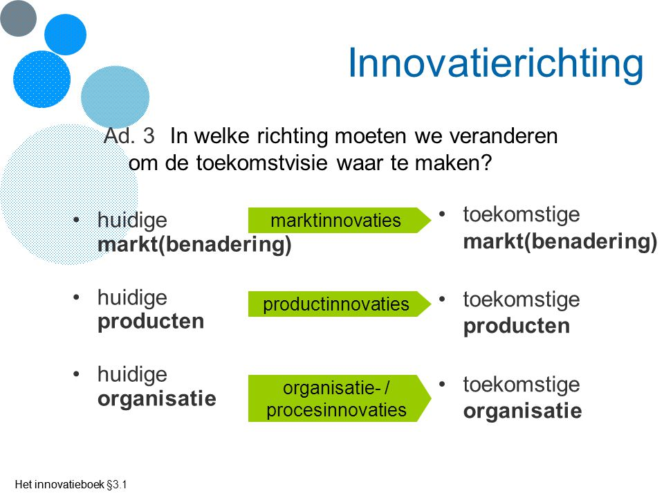 Het innovatieboek Innovatierichting huidige markt(benadering) huidige producten huidige organisatie Het innovatieboek §3.1 toekomstige markt(benaderin