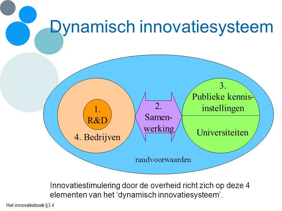 Dynamisch innovatiesysteem 2. Samen- werking 1. R&D 4. Bedrijven Universiteiten 3. Publieke kennis- instellingen randvoorwaarden Innovatiestimulering