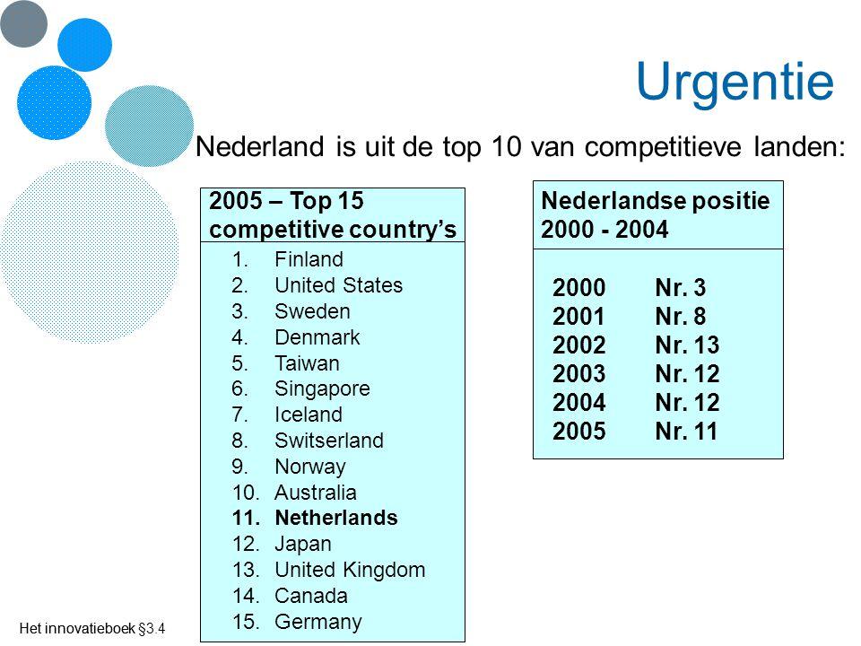 Het innovatieboek Urgentie Nederland is uit de top 10 van competitieve landen: 1.Finland 2.United States 3.Sweden 4.Denmark 5.Taiwan 6.Singapore 7.Ice