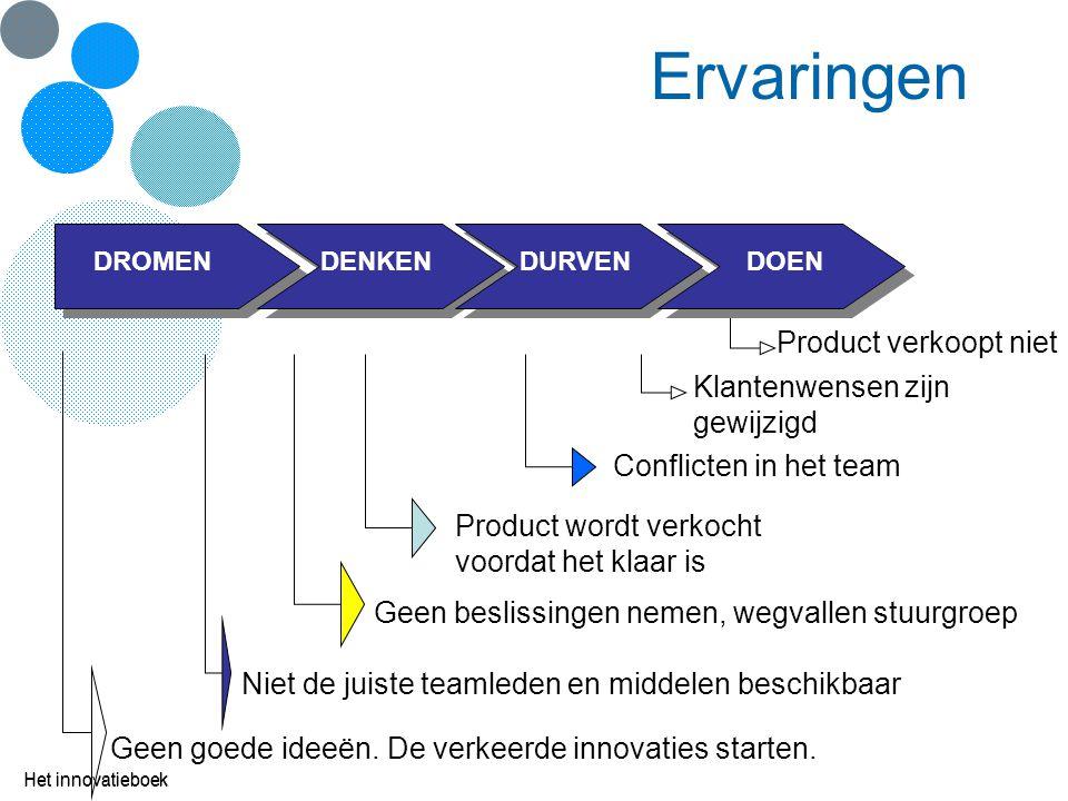 Ervaringen Het innovatieboek Geen goede ideeën. De verkeerde innovaties starten. Niet de juiste teamleden en middelen beschikbaar Geen beslissingen ne