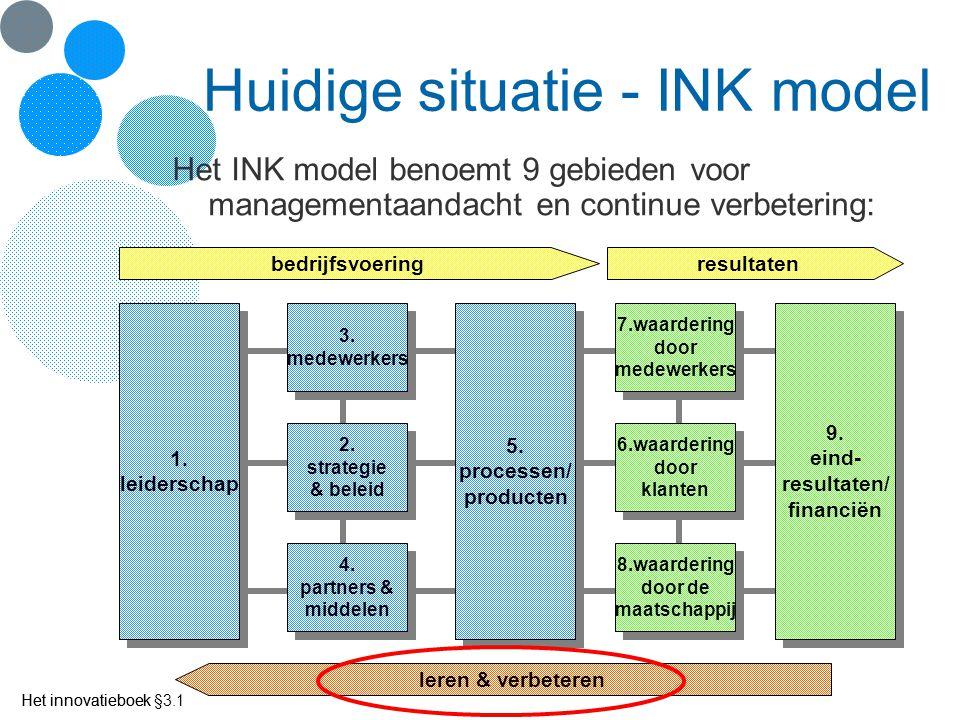Het innovatieboek Huidige situatie - INK model Het INK model benoemt 9 gebieden voor managementaandacht en continue verbetering: 1. leiderschap 1. lei