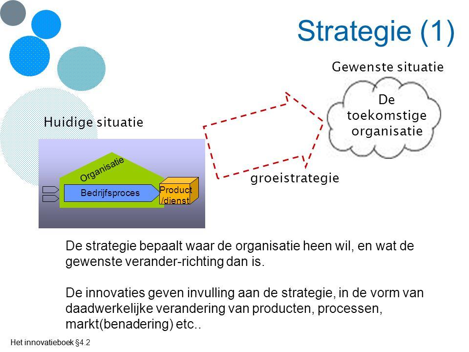 Het innovatieboek Strategie (1) Bedrijfsproces Product /dienst Organisatie Huidige situatie De toekomstige organisatie Gewenste situatie groeistrategi