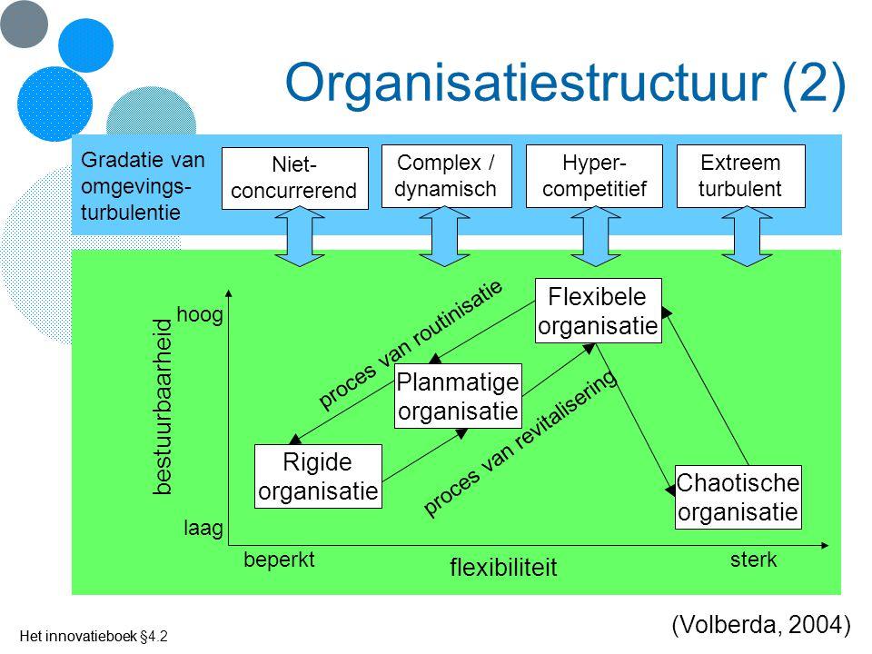 Het innovatieboek Rigide organisatie Planmatige organisatie Flexibele organisatie flexibiliteit bestuurbaarheid beperktsterk laag hoog Chaotische orga