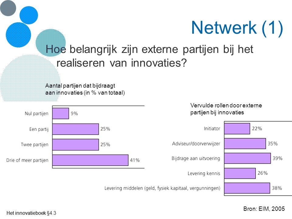 Het innovatieboek Netwerk (1) Aantal partijen dat bijdraagt aan innovaties (in % van totaal) Vervulde rollen door externe partijen bij innovaties Bron