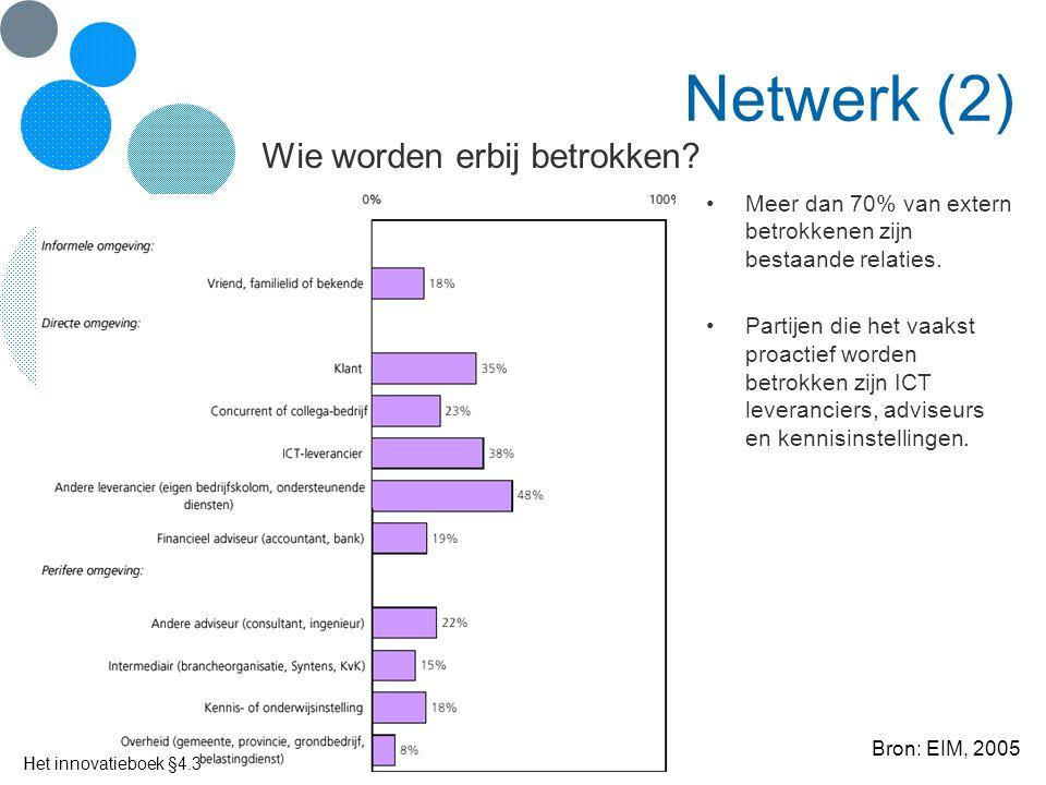 Het innovatieboek Netwerk (2) Meer dan 70% van extern betrokkenen zijn bestaande relaties. Partijen die het vaakst proactief worden betrokken zijn ICT