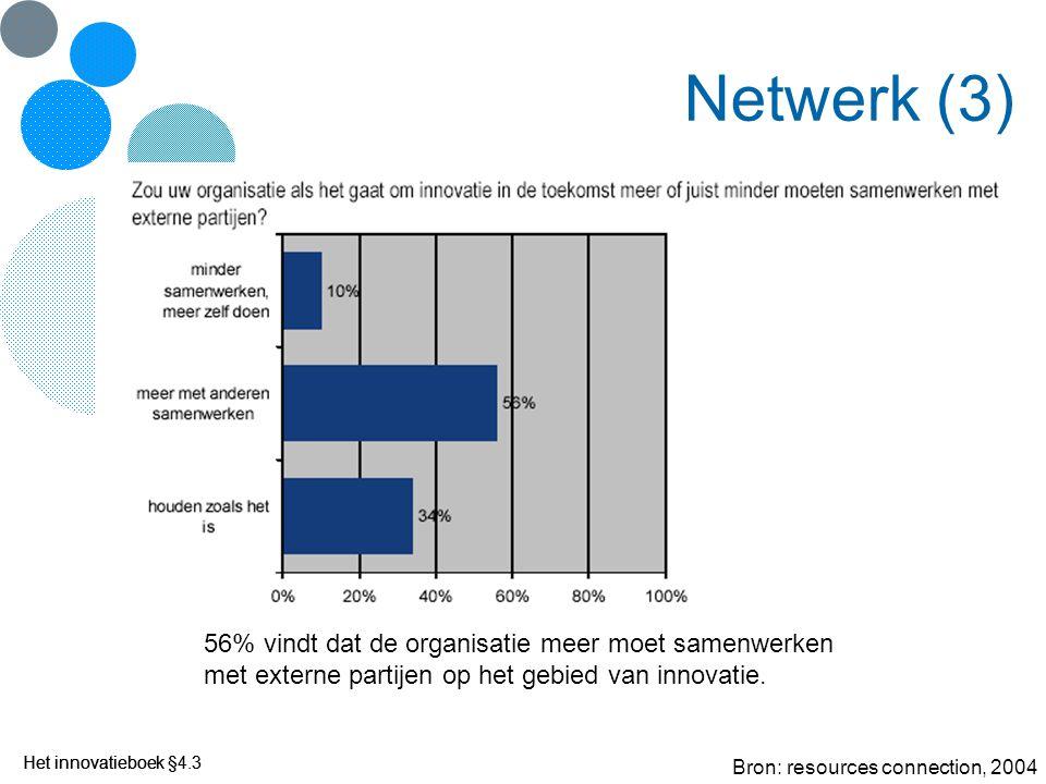 Het innovatieboek Netwerk (3) Bron: resources connection, 2004 56% vindt dat de organisatie meer moet samenwerken met externe partijen op het gebied v