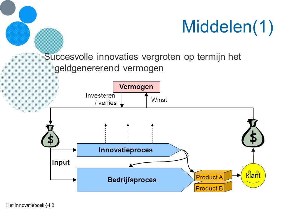 Het innovatieboek Middelen(1) Succesvolle innovaties vergroten op termijn het geldgenererend vermogen Bedrijfsproces Innovatieproces klant Vermogen in
