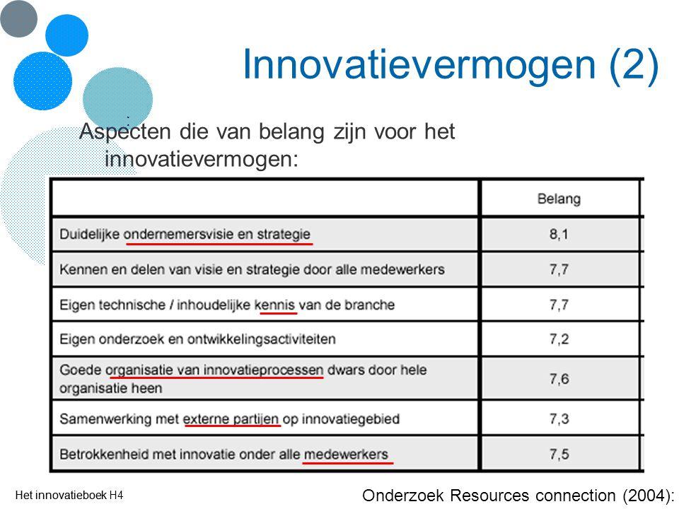 Het innovatieboek Innovatievermogen (2) Aspecten die van belang zijn voor het innovatievermogen: : Onderzoek Resources connection (2004): Het innovati