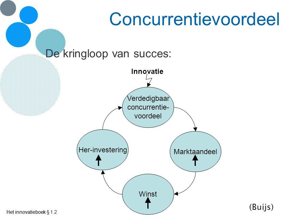 Het innovatieboek Concurrentievoordeel De kringloop van succes: Het innovatieboek § 1.2 Verdedigbaar concurrentie- voordeel Marktaandeel Winst Her-investering Innovatie (Buijs)