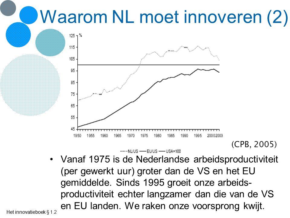 Het innovatieboek Waarom NL moet innoveren (2) Vanaf 1975 is de Nederlandse arbeidsproductiviteit (per gewerkt uur) groter dan de VS en het EU gemiddelde.