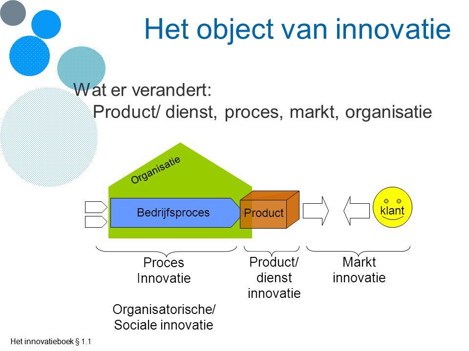 Het innovatieboek De mate van verandering Vernieuwing, sprongsgewijze verandering, invoering van iets nieuws Tijd Verandering Ontwikkeling Tijd Verandering Innovatie Tijd Verandering Incrementele innovatie Het innovatieboek § 1.1 (Buijs, 1987)