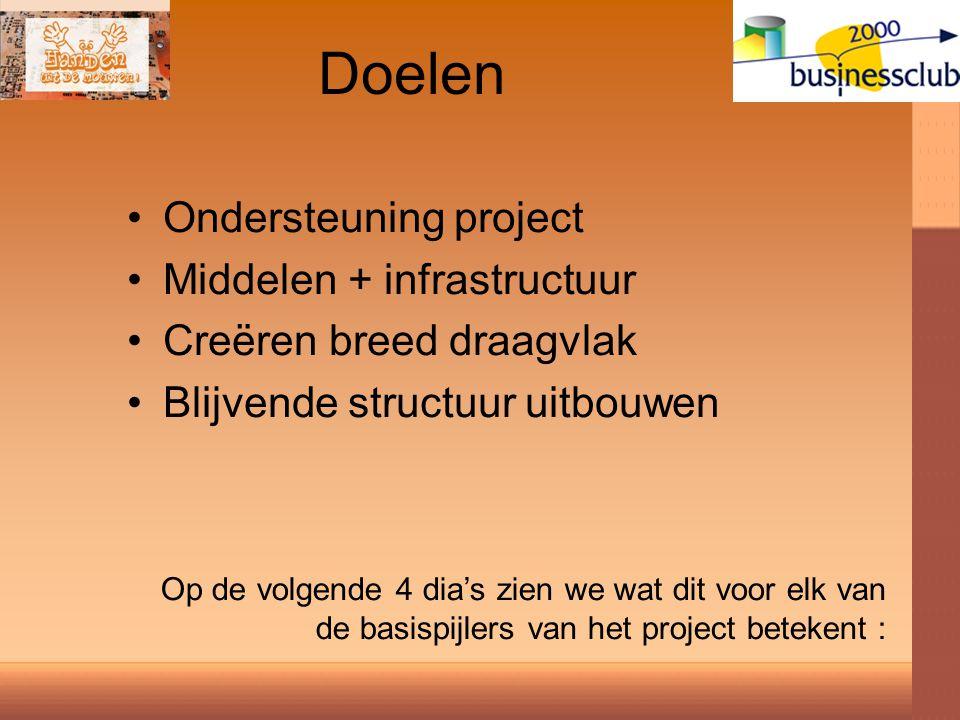 Doelen Ondersteuning project Middelen + infrastructuur Creëren breed draagvlak Blijvende structuur uitbouwen Op de volgende 4 dia's zien we wat dit voor elk van de basispijlers van het project betekent :