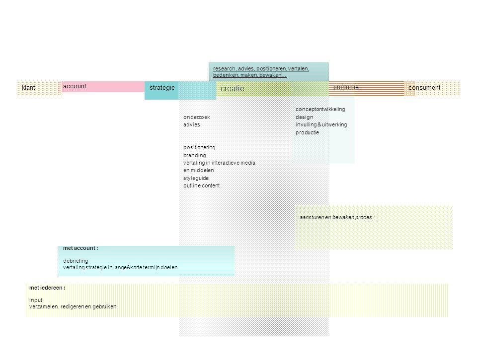 research, advies, positioneren, vertalen, bedenken, maken, bewaken… account strategie creatie onderzoek advies positionering branding vertaling in int