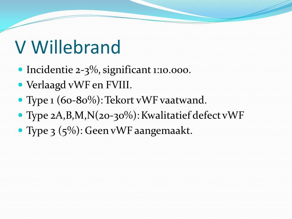 V Willebrand Incidentie 2-3%, significant 1:10.000. Verlaagd vWF en FVIII. Type 1 (60-80%): Tekort vWF vaatwand. Type 2A,B,M,N(20-30%): Kwalitatief de