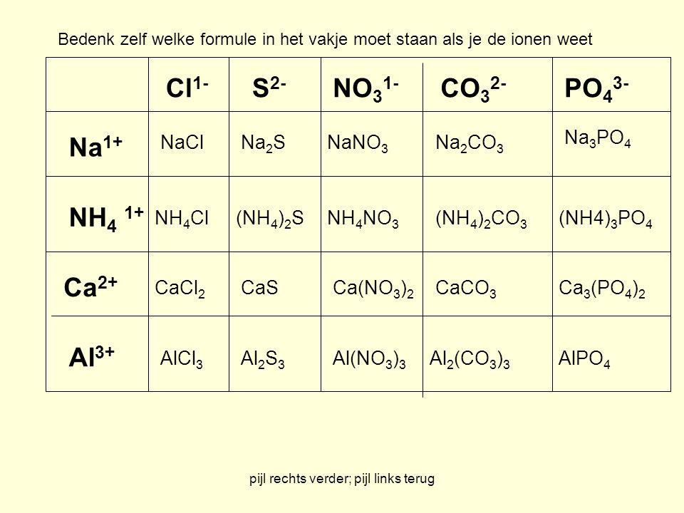 pijl rechts verder; pijl links terug Na 1+ NH 4 1+ Ca 2+ Al 3+ Cl 1- S 2- NO 3 1- CO 3 2- PO 4 3- NaCl NH 4 Cl CaCl 2 AlCl 3 Na 2 SNaNO 3 Na 2 CO 3 Na