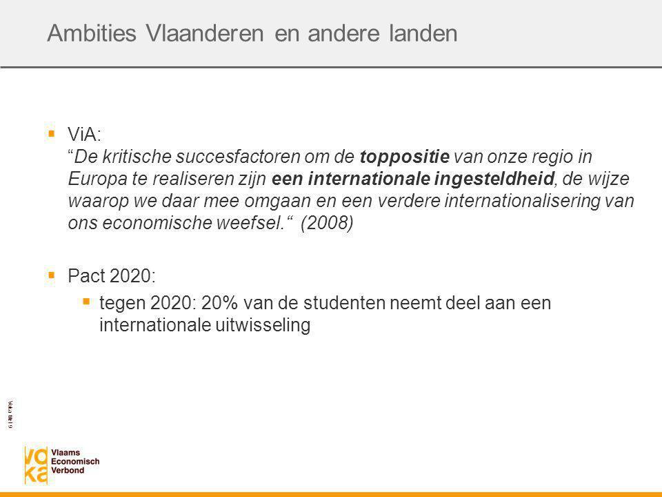 Voka titel 9 Ambities Vlaanderen en andere landen  ViA: De kritische succesfactoren om de toppositie van onze regio in Europa te realiseren zijn een internationale ingesteldheid, de wijze waarop we daar mee omgaan en een verdere internationalisering van ons economische weefsel. (2008)  Pact 2020:  tegen 2020: 20% van de studenten neemt deel aan een internationale uitwisseling