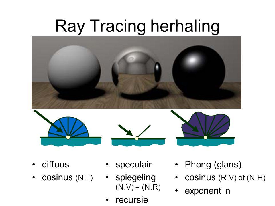 diffuus cosinus (N.L) Ray Tracing herhaling speculair spiegeling (N.V) = (N.R) recursie Phong (glans) cosinus (R.V) of (N.H) exponent n