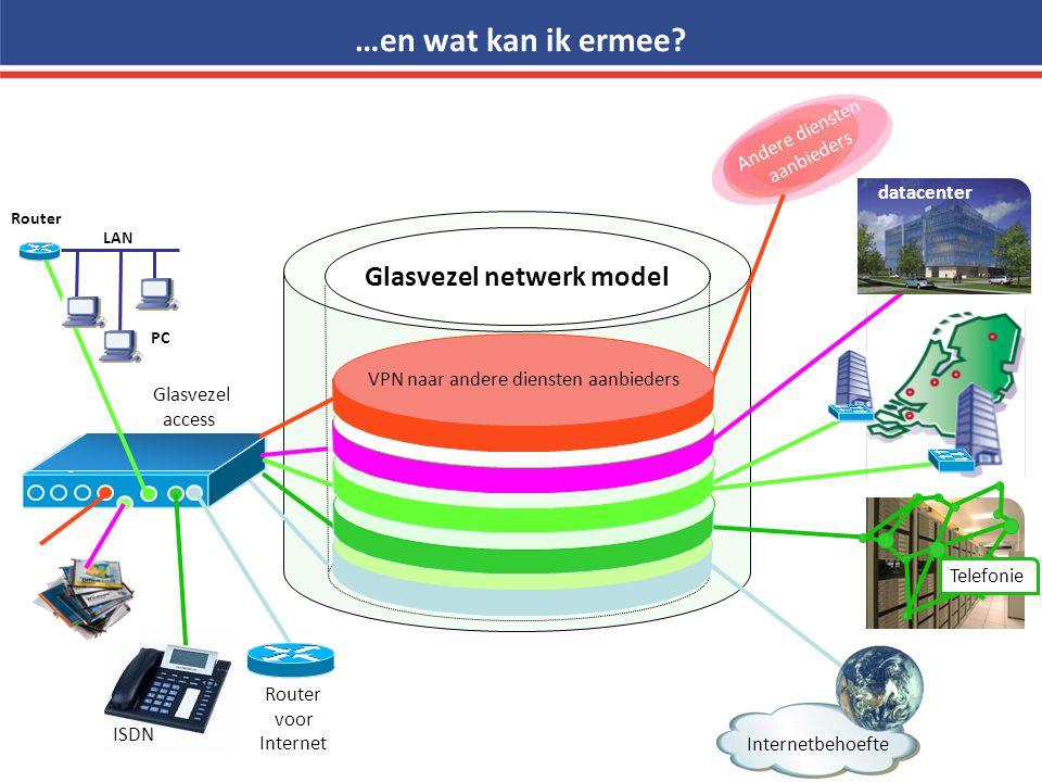 Glasvezel netwerk model Internetbehoefte Router voor Internet Glasvezel access …en wat kan ik ermee? ISDN Telefonie Router LAN PC datacenter Andere di