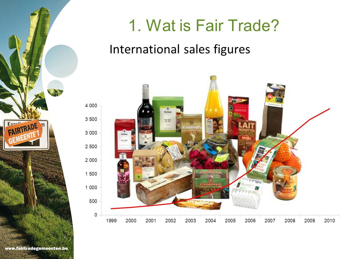 International sales figures 1. Wat is Fair Trade?