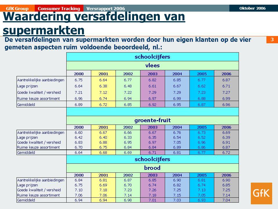 Oktober 2006 GfK GroupConsumer TrackingVersrapport 2006 4 Toch is er nog volop ruimte voor verbetering, want ondanks het feit dat men klant is bij een bepaalde supermarktformule en in principe de eigen winkelkeuze beoordeelt, worden voor een aanzienlijk aantal winkelbezoeken de versafdelingen met het schoolcijfer 6 of lager beoordeeld, nl.: Waardering versafdelingen van supermarkten