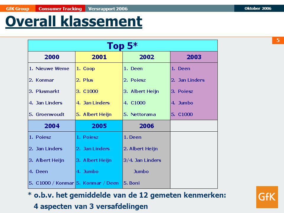 Oktober 2006 GfK GroupConsumer TrackingVersrapport 2006 5 Overall klassement * o.b.v. het gemiddelde van de 12 gemeten kenmerken: 4 aspecten van 3 ver