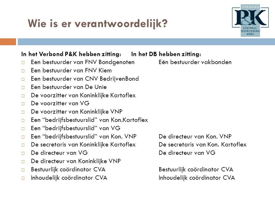 Fysieke belasting  Aanpak volgens het arbo-convenant is één op één overgenomen.