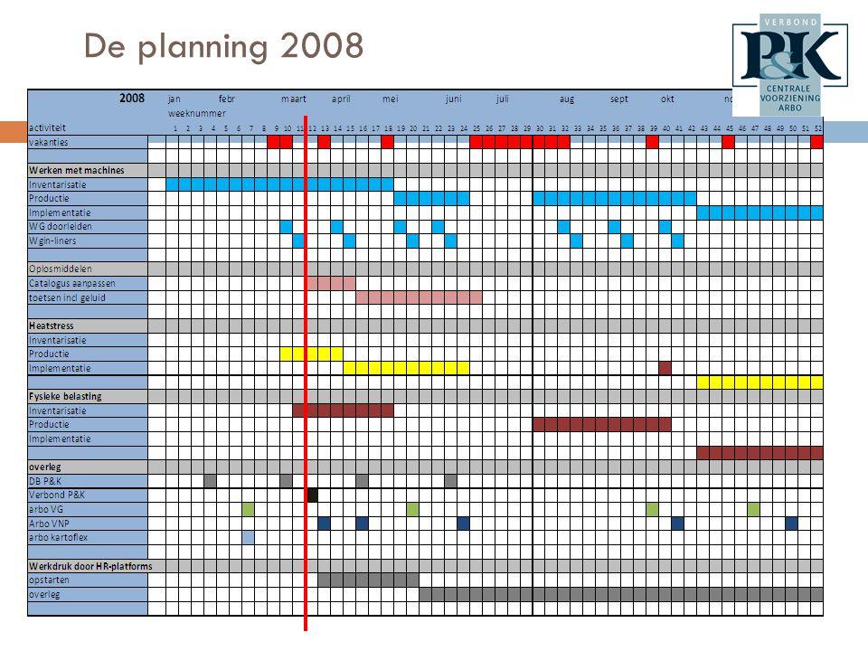 Planning komende jaren.
