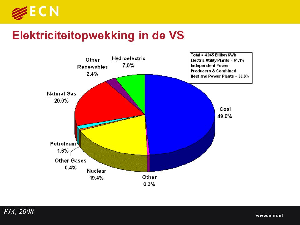 Elektriciteitopwekking in de VS EIA, 2008