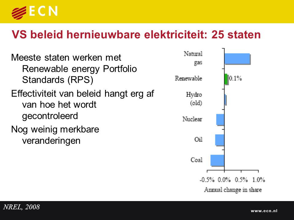 EIA, 2008 CO 2 emissies in de VS (2006)