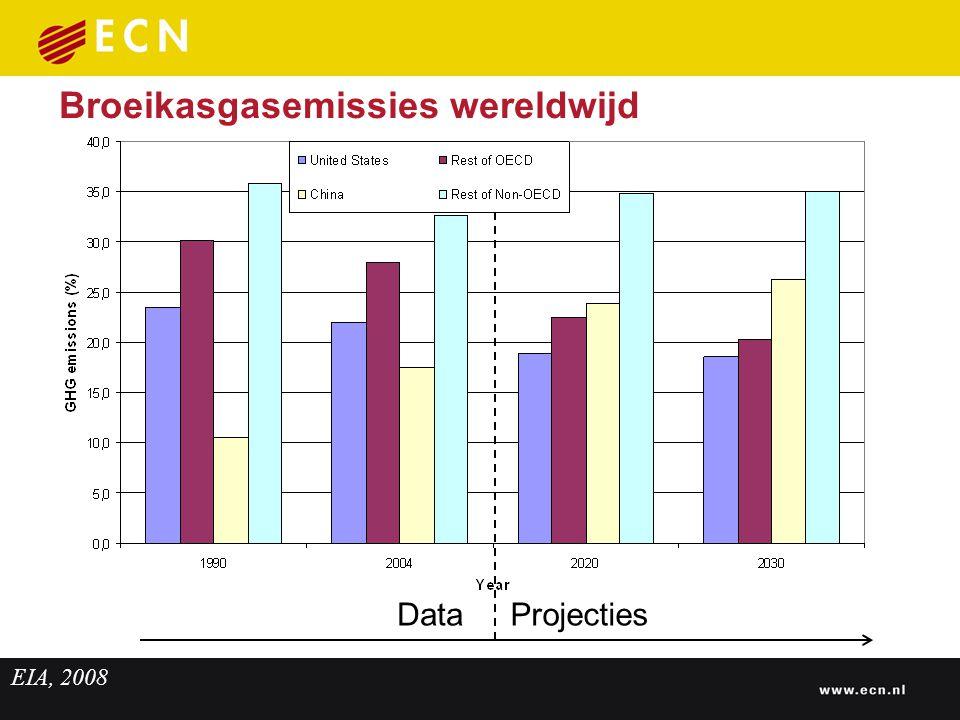 Broeikasgasemissies wereldwijd Projecties EIA, 2008 Data