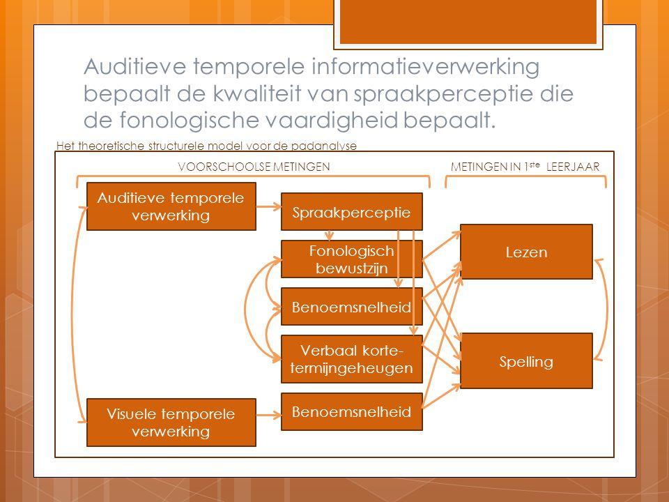 Auditieve temporele informatieverwerking bepaalt de kwaliteit van spraakperceptie die de fonologische vaardigheid bepaalt. Auditieve temporele verwerk