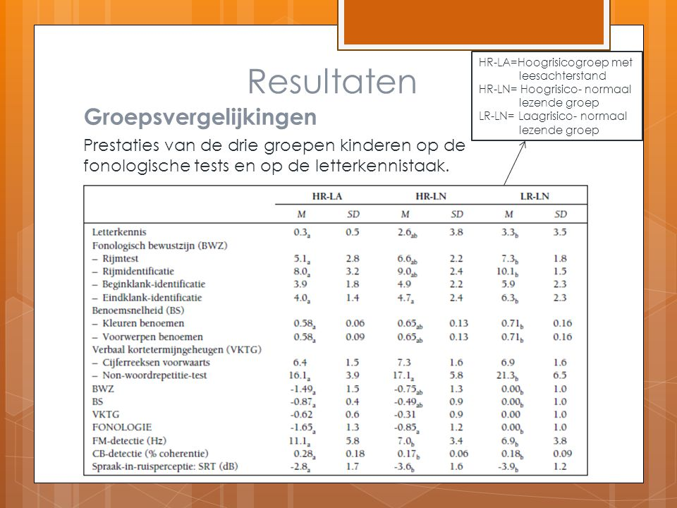 Prestaties van de drie groepen kinderen op de fonologische tests en op de letterkennistaak. Resultaten Groepsvergelijkingen HR-LA=Hoogrisicogroep met
