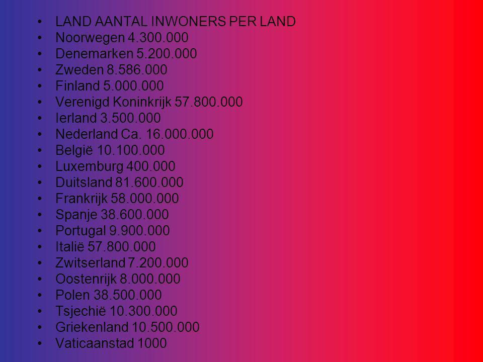 LAND AANTAL INWONERS PER LAND Noorwegen 4.300.000 Denemarken 5.200.000 Zweden 8.586.000 Finland 5.000.000 Verenigd Koninkrijk 57.800.000 Ierland 3.500