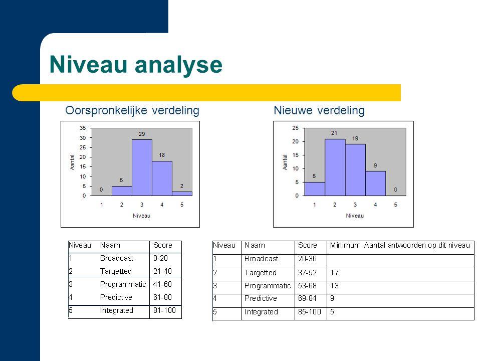 Niveau analyse Oorspronkelijke verdelingNieuwe verdeling