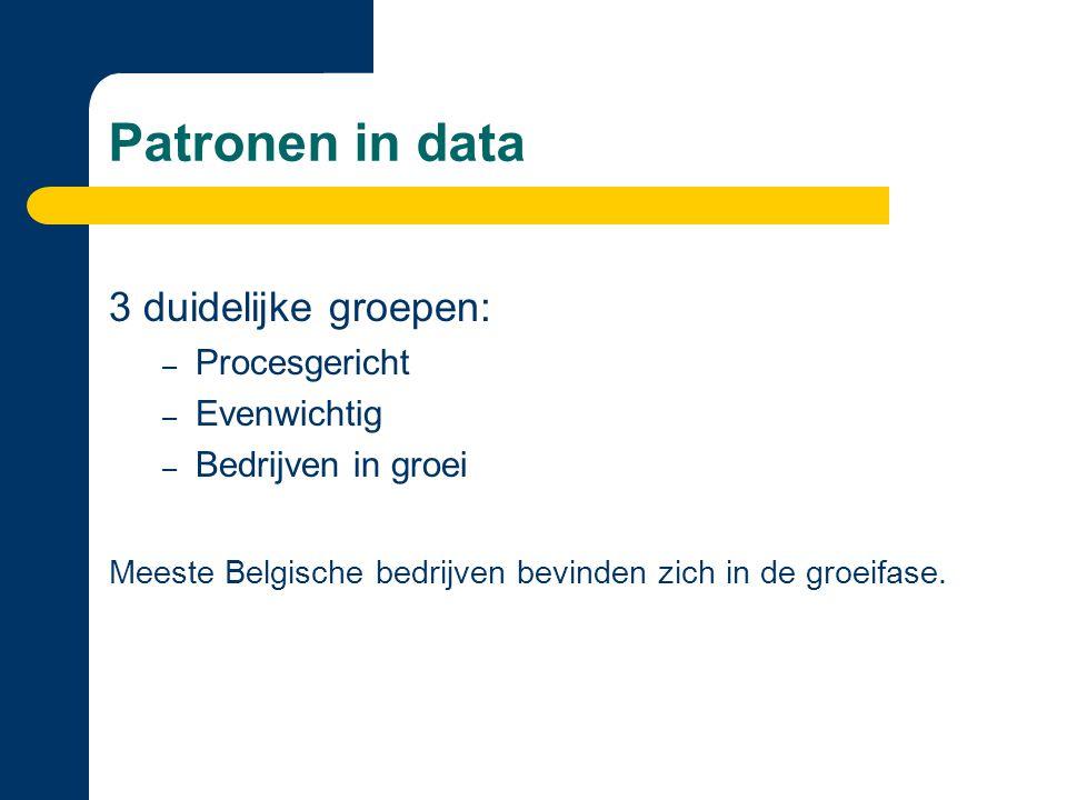 Patronen in data 3 duidelijke groepen: – Procesgericht – Evenwichtig – Bedrijven in groei Meeste Belgische bedrijven bevinden zich in de groeifase.