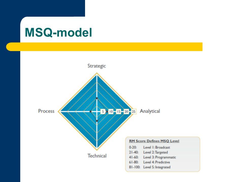 Algemeen besluit Validatie MSQ-model Patronen in de data Aandachtspunten Aanbevelingen